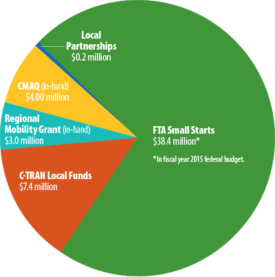 images/Timeline/2013-funding.png